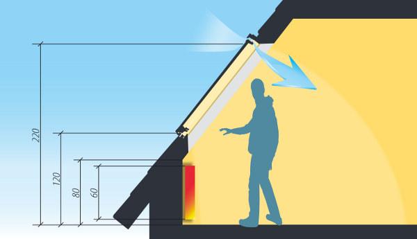 Minimumloft Essbereich : Alegerea si pozitionarea ferestrelor de mansarda